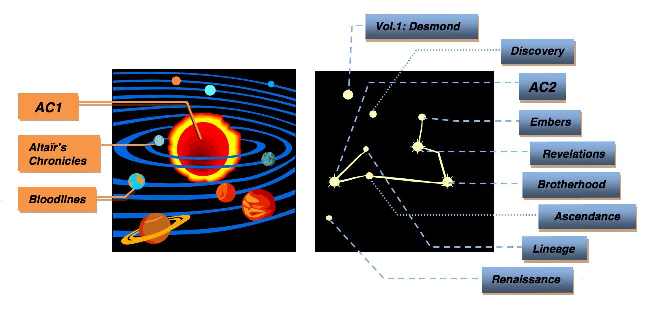 Schema-constellation-OK